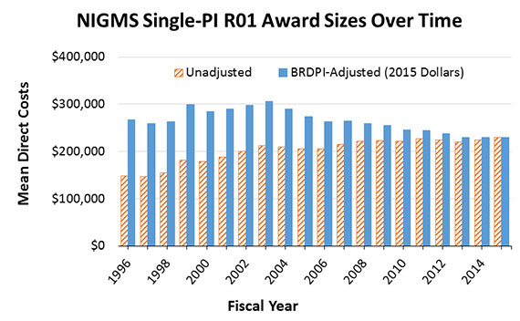 Figure 3: History of NIGMS Single-PI R01 Award Sizes With Inflation Adjustments, Fiscal Years 1996-2015. Mean direct costs for NIGMS single-PI R01 awards over time are displayed, both as unadjusted values (diagonal orange lines) and as inflation-adjusted values (solid blue lines). Inflation adjustments were made using the Biomedical Research and Development Price Index (BRDPI) and were calibrated to reflect buying power in Fiscal Year 2015. As shown in the figure, the unadjusted size of an average NIGMS single-PI R01 has increased by 56% over this time period, but the buying power of the award has decreased by 14%.