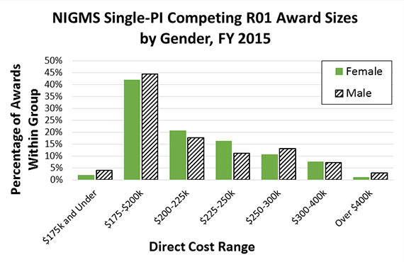 Figure 4: Distribution of NIGMS Competing Single-PI R01 Award Direct Costs by Principal Investigator Gender, Fiscal Year 2015. When comparing female (solid green lines) and male (diagonal black lines) investigators, individual R01 award sizes are distributed similarly.