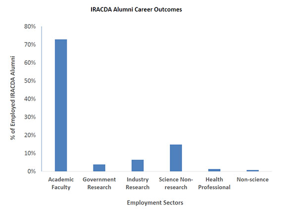 "Figure 1. IRACDA Alumni Career Outcomes. Current employer classification followed the categories and definitions outlined in the Biomedical Research Workforce Working Group Report, Advisory Committee to the Director, NIH (http://acd.od.nih.gov/biomedical_research_wgreport.pdf). Percentages are calculated from a total of 391 IRACDA alumni with post-training career outcomes. Individuals categorized as ""still in training"" (e.g. postdoc) and those for whom we could not locate a current employer were excluded from this figure. Here, 73 percent of IRACDA alumni are employed in academic research and/or teaching faculty positions."