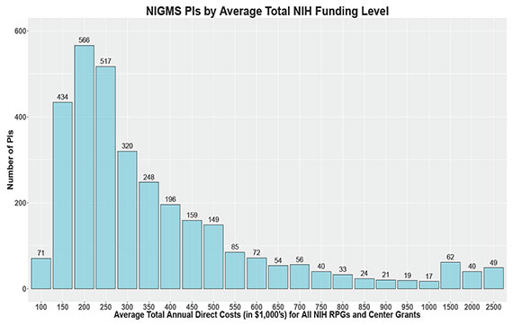 Figure 1. NIGMS Principal Investigators by Average Total Annual Direct Costs (in $1,000's) for All NIH RPGs and Center Grants, Fiscal Years 2009-2011. The blue bars represent the number of PIs in each funding level bin based on the average total annual direct costs (1,000's) for all NIH RPGs and center grants for Fiscal Years 2009-2011. The number of investigators in each bin is shown above each bar.
