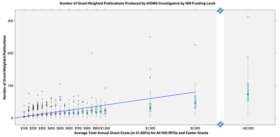 Figure 3. Grant-Weighted Publications by Average Total Annual Direct Costs (in $1,000's) for All NIH RPGs and Center Grants. The teal boxes represent the interquartile range for each funding bin, and the solid black dots represent the median for each funding bin. The dashed lines above and below the teal boxes represent the top and bottom 25% of the grant-weighted publications distribution for that funding bin while the hollow circles above each bin represent outliers (points located more than 1.5 times the interquartile range below the 25th percentile or above the 75th percentile). The diagonal blue line represents the theoretical line of proportionality in which returns (productivity as measured by publications) increases 1:1 with funding, i.e., a doubling of funds results in a doubling of publications.