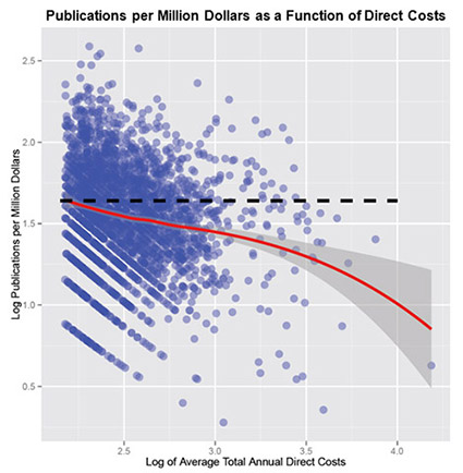 Figure 4. Log of Publications per Million Dollars Versus Log of Average Annual NIH Direct Costs. Each point represents a single investigator with the indicated funding level and number of publications produced per dollar. The red line is the fitted Loess curve with the 95% confidence interval of the fit shown in gray. The downward trend of the line indicates diminishing marginal returns: decreasing publications per dollar as an investigator's funding increases.