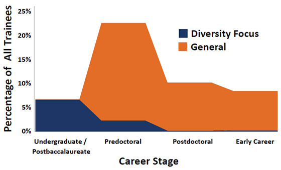 Estimate of Fiscal Year 2015 NIH Training/Career Development Participants by Career Stage and Diversity Focus