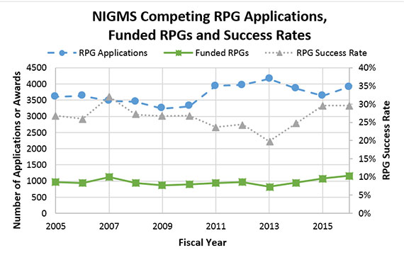 Figure 1. Number of NIGMS Competing RPG Applications, Number of Funded Competing RPGs and Success Rates for RPGs, Fiscal Years 2005-2016. NIGMS RPG applications (blue circles, dashed line; left axis) increased from FY 2015-2016. NIGMS-funded RPGs (green squares, solid line; left axis) also increased from FY 2015-2016. Consequently, the NIGMS RPG success rate (gray triangles, dotted line; right axis) remained unchanged from FY 2015. The dip in success rate in FY 2013 was due in part to the budget sequester.