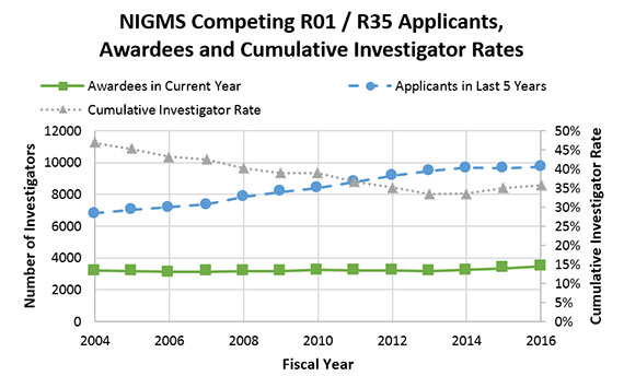 Figure 2. Number of NIGMS R01 Applicants, Number of Awardees and Cumulative Investigator Rates, Fiscal Years 2004-2016. The number of NIGMS R01 and R35 applicants (blue circles, dashed line; left axis) increased steadily from FY 2004-2014 but has stabilized more recently. The NIGMS R01 and R35 awardee counts (green squares, solid line; left axis) remained relatively stable from FY 2004-2014 and have increased somewhat over the past two years. Consequently, the NIGMS cumulative investigator rate (gray triangles, dotted line; right axis) declined from FY 2004-2014 but has begun to increase since then.