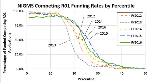 Figure 3. Percentage of Applications Funded Within Each Percentile for NIGMS Competing R01 Applications, Fiscal Years 2012-2016. The percentile at which 50% of the applications were funded in FY 2016 (solid green line) is near the 24th percentile, as compared with the 26th percentile in FY 2015 (long-dashed blue line) and the 22nd percentile in FY 2014 (medium-dashed yellow line). FY 2016 had a lower proportion of funded applications below the 10th percentile.