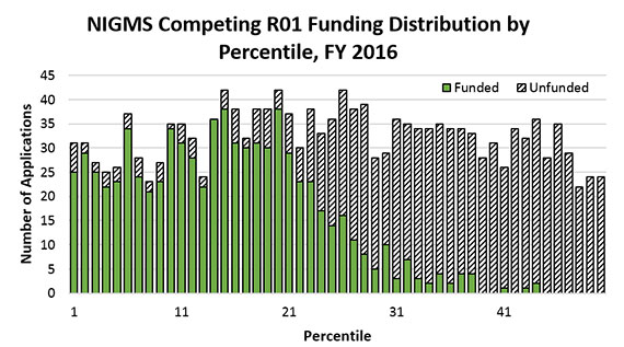 Figure 4. Funding Distribution of NIGMS Competing R01 Applications by Percentile, Fiscal Year 2016. Funded grants (solid green bars) generally follow the funding curve pattern demonstrated in Figure 3, with unfunded applications (dashed black-and-white bars) constituting the remainder of the overall uniform distribution of application percentiles.