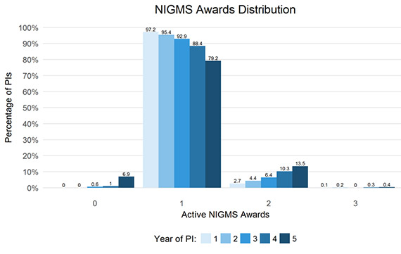 Figure 1. Percentage of Principal Investigators by Number of Active NIGMS Awards.