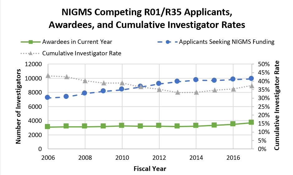 Figure 1. Number of NIGMS R01/R35 Applicants, Awardees, and Cumulative Investigator Rates, FY 2006-2017. The number of investigators actively seeking NIGMS R01 and R35 support (blue circles, dashed line; left axis) increased steadily from FY 2006 to 2014 but has stabilized more recently. These applicants were defined as anyone who submitted a competing NIGMS R01 or R35 application in the fiscal year shown or any of the previous four fiscal years. The NIGMS R01 and R35 awardee counts (green squares, solid line; left axis) remained relatively stable from FY 2006 to 2014 and have increased somewhat over the past three years. As a result, the NIGMS cumulative investigator rate (gray triangles, dotted line; right axis) declined from FY 2006 to 2014 but has begun to recover since then.