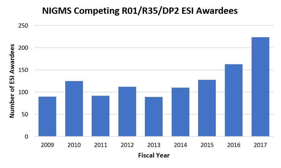 Figure 2. Number of NIGMS Competing R01/R35/DP2 ESI Awardees, FY 2009-2017. The number of unique R01, R35, and DP2 ESIs (blue bars) receiving their first major NIH research project grant from NIGMS has typically been 90-110 a year since introduction of the ESI designation in 2009. Over the last two years, NIGMS has made more awards to ESIs, many of whom are supported on the MIRA program.