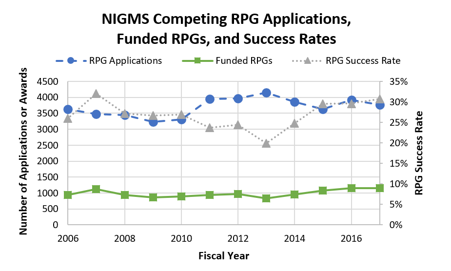 Figure 3. Number of NIGMS Competing RPG Applications, Funded Competing RPGs, and Success Rates for RPGs, FY 2006-2017. NIGMS RPG applications (blue circles, dashed line; left axis) decreased slightly from FY 2016 to 2017. Meanwhile, NIGMS-funded RPGs (green squares, solid line; left axis) remained stable in FY 2017 relative to FY 2016. As a result, the NIGMS RPG success rate (gray triangles, dotted line; right axis) increased slightly when compared with FY 2016.