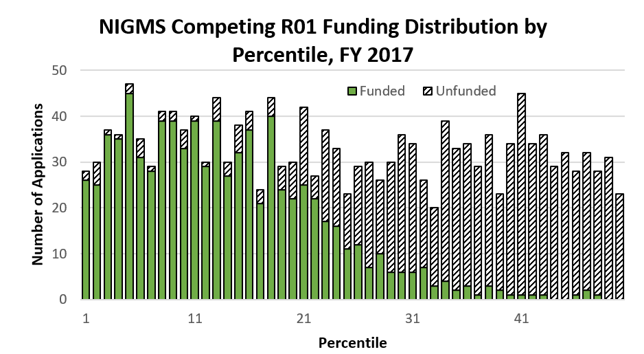 Figure 5. Funding Distribution of Competing NIGMS R01 Applications by Percentile, FY 2017. Funded grants (solid green bars) generally follow the funding curve pattern demonstrated in Figure 4, with unfunded applications (striped black-and-white bars) constituting the remainder of the overall uniform distribution of application percentiles.