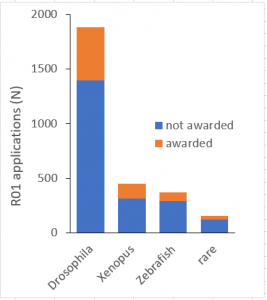 Figure 1 shows the number of R01 applications received and awards made by NIGMS to study the widely used research organisms Drosophila melanogaster, Xenopus laevis/tropicalis, and Danio rerio (Zebrafish) from FY 2008 to 2015.