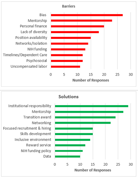 Figure 1. Major Barriers to Faculty Diversity and Potential Solutions in RFI Responses</strong>. Bar charts showing the number of RFI responses in which a barrier (top) or solution (bottom) was mentioned.